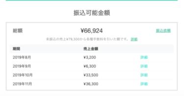 【再現性高め】ブログ+noteで月に3万円稼ぐ方法