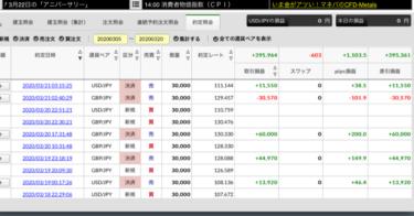 【副業FXで少額資金で日給+2万円をサラリーマンが得る実際の方法】